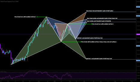 """GBPJPY: This is how I read markets with the aid of Harmonics. The """"IFS"""""""