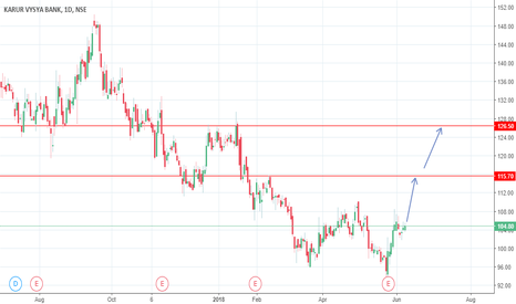 KARURVYSYA: karur vysya bank BUY