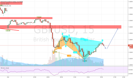 GBPUSD: Possible long opportunity for gbpusd