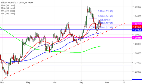 GBPUSD: GBP/USD declined slightly after lower UK wage growth, go short