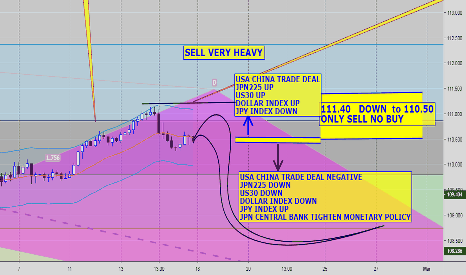 USDJPY: USDJPY TRAP!!! RALLY TO 111 to CRASH?
