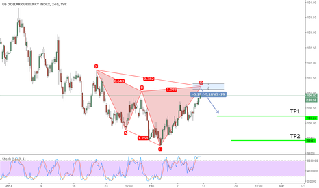 DXY: Potential Bearish Cypher on USD Index