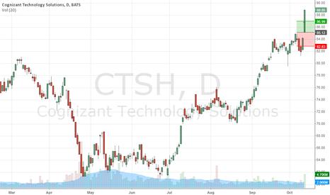 CTSH: CTSH