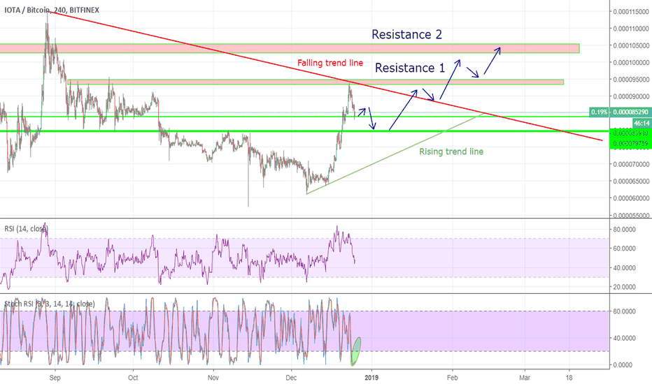 IOTBTC: IOT Falling for finding correction