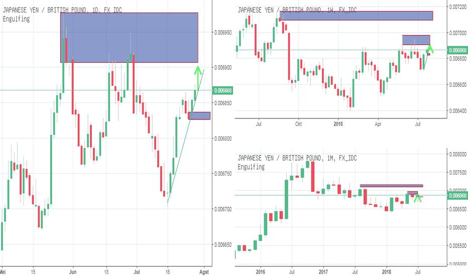 JPYGBP: IFC Analyst : Forex : Yen Pound : Peluang Long Target 0.006908