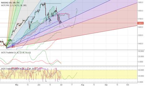 NDX: NDX - NASDAQ 100  TVC