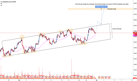 USDCHF: USD/CHF: How to trade it next week ?