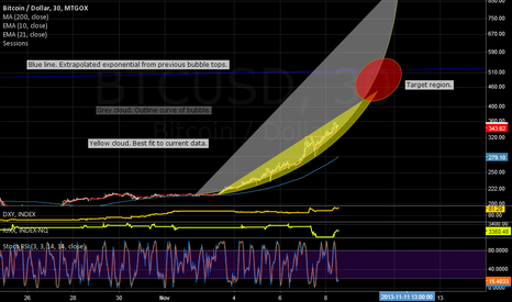 BTCUSD: Bubble analysis.