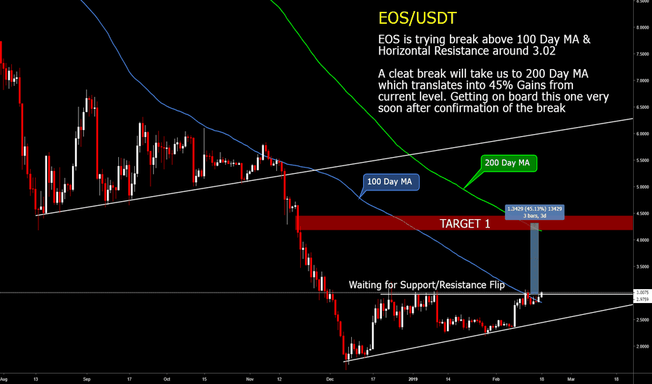 EOSUSD: EOS : Buy on a confirmed break for a 45% profit potential