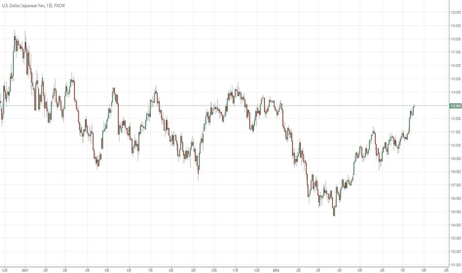 USDJPY: 再UP ドル円