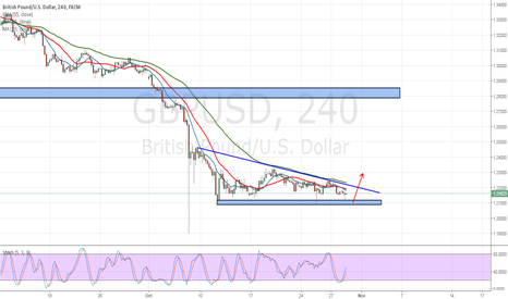 GBPUSD: GBPUSD : CAN SPECULATE TO BUY AT NEAR 1.21000