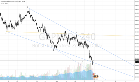 GBPNZD: $GBPNZD Wolfe Wave Completion, 1-4 Line Target
