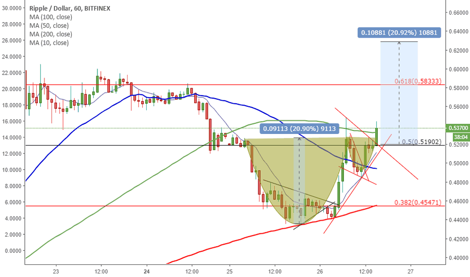 XRPUSD: XRP/USDT CUP AND HANDLE PATTERN