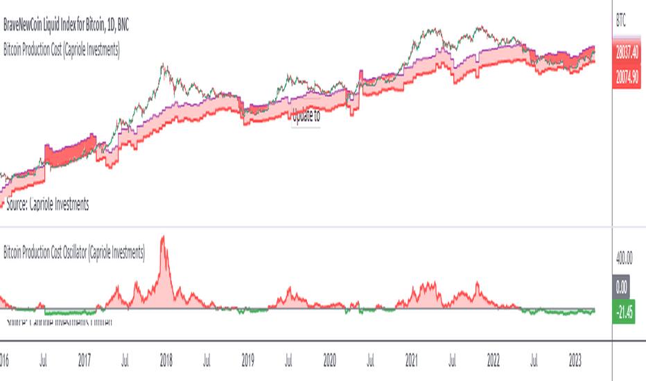 bitcoin mining chart