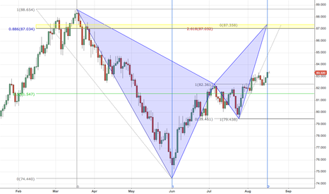 AUDJPY: Bearish Bat Pattern