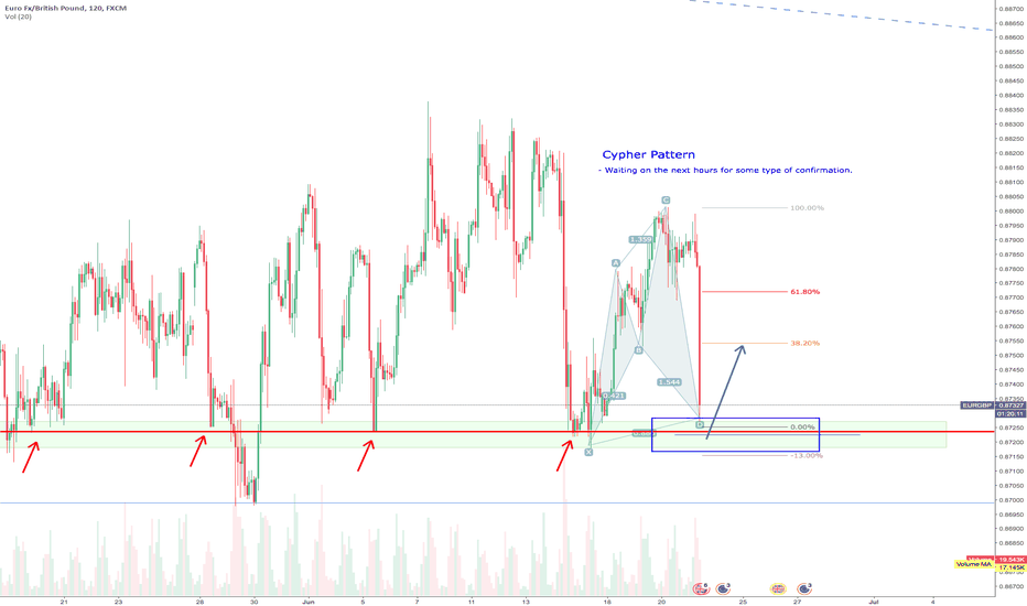 EURGBP: Bullish Cypher on EUR/GBP
