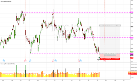 INTC: INTC Buy On Support level