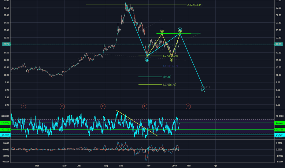 AMD: THIS IS HOW AMD IS GOING TO HIT 6 USD