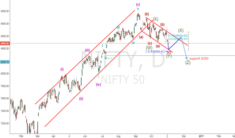 NIFTY: NIFTY CAN FOR 8300