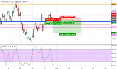 AUDUSD: Shoutout to ActiveTrader