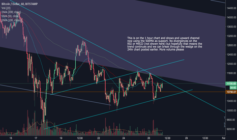 BTCUSD: BTCUSD 1hr chart may point towards 24hr tight wedge outcome