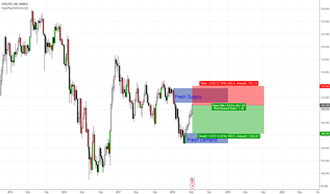 USDJPY: To reach the supply above soon. Get ready to set the sell stop!