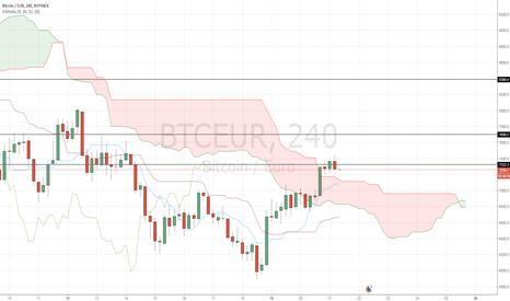 BTCEUR: Le cours du Bitcoin passe au-dessus du nuage en unité 4-heures