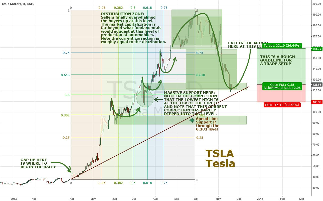 Tesla (TSLA) oversold and turning up