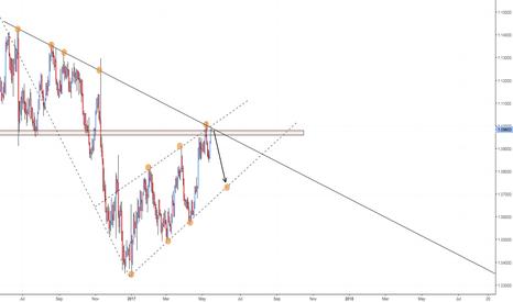 EURUSD: Potential drop EURUSD