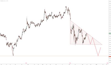 FB: $FB bearish descending triangle