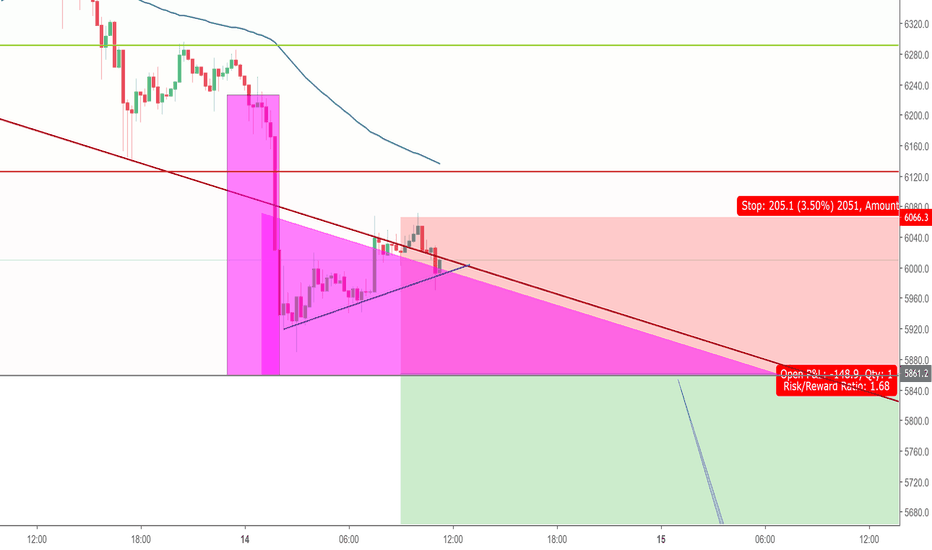 BTCUSD: Immense pressure on Bitcoin