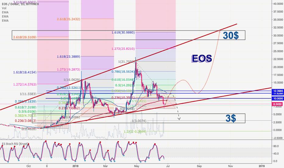 EOSUSD: EOS 30$ or 3$ Value