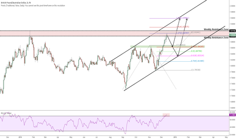 GBPAUD: Retrace Time Maybe