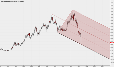 TEVA: TEVA crash and the Median Line - Monthly