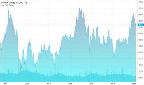 SU: Suncor Stock Prices