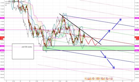 USDJPY: USDJPY - tendance pas encore claire, triangle plat à casser