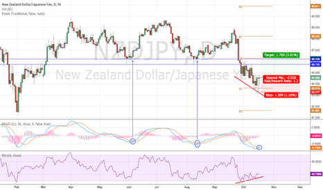 NZDJPY: Long before Short!