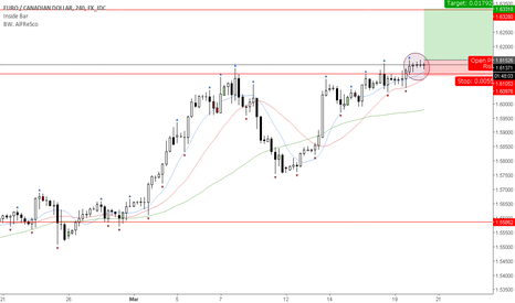 EURCAD: Insider bar formation