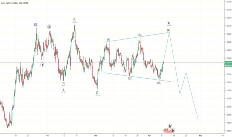 EURUSD: probable scenario on the EUR (1)