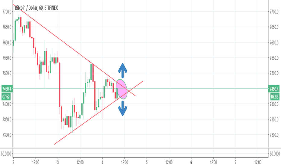 BTCUSD: BTCUSD consolidation- setup for a breakout