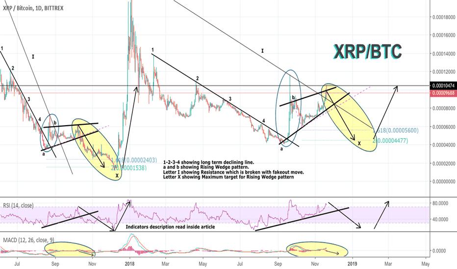 XRPBTC: #XRP vs. BTC Short swing trade with <3