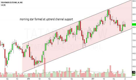 TATAPOWER: tata power looks bullish over medium term