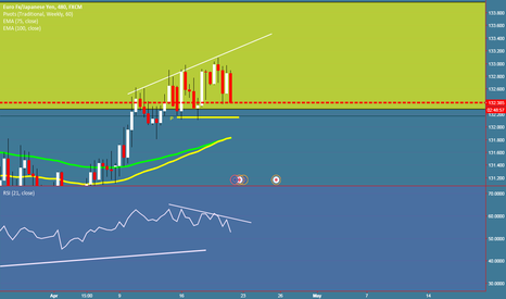 EURJPY: EURJPY on div can be retested