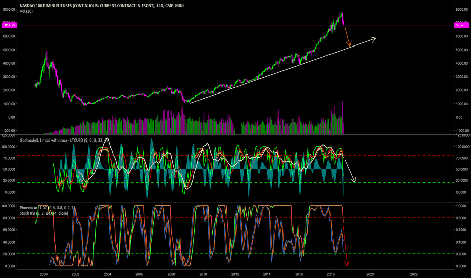 NQ1!: NASDAQ Going Down Like the Rest of Them in my Opinion