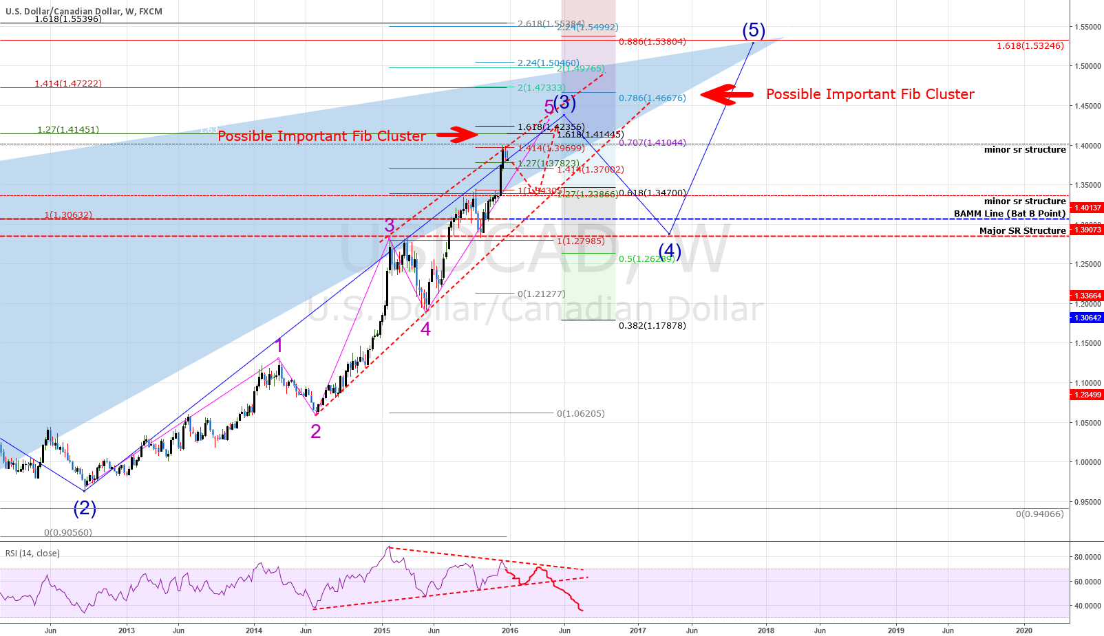WEEKLY Chart: USDCAD: Some More Upside Before The Fall?