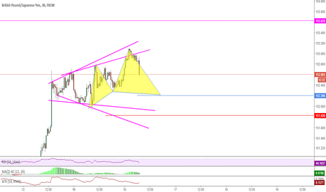 GBPJPY: Possible Cypher Pattern