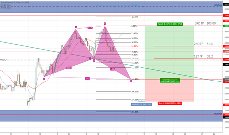 GBPUSD: GBP USD LONG 4H, SHARK Waiting on D-LEG @ 161.80%