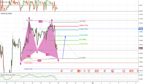 CADCHF: Gartley Pattern trading