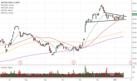 NUE: Breakout stock watch