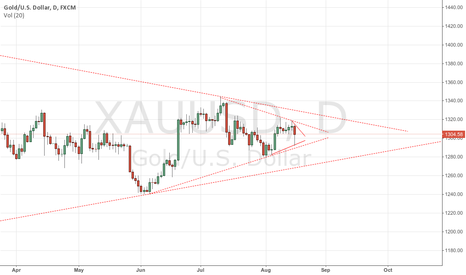 XAUUSD: What Gold Will do next week